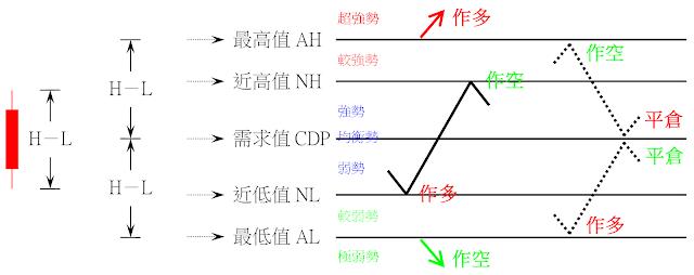技術指標 - CDP逆勢操作指標