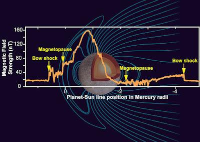 1024px-Mercury_Magnetic_Field_NASA.jpg