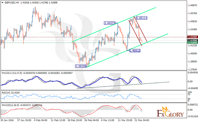 https://fxglory.com/technical-analysis-of-gbpusd-dated-23-03-2016/