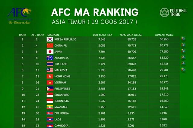 AFC MA Ranking Bulan Ogos 2017, Malaysia Masih Atasi Hong Kong!