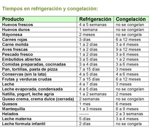 ALIMENTOS Y TIEMPO DE REFRIGERACIÓN