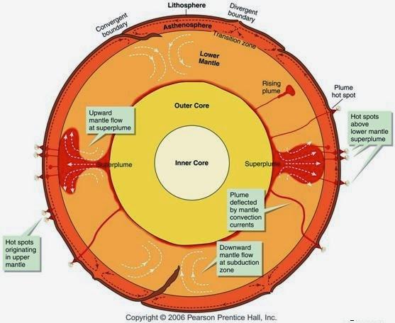 Earth Core Mantle Diagram Diagram