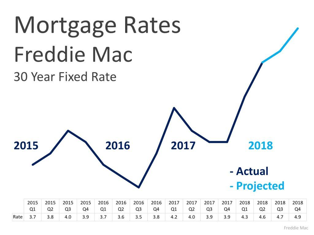 the rental market continues to show signs of inflation anyone out there who is currently renting knows how difficult it is to find a great and affordable