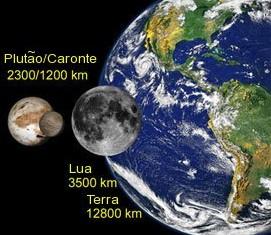 Com a evolução dos telescópios foi possível melhorar a precisão da medida  do tamanho de Plutão ao longo dos anos. De 1930 pra cá seu tamanho só  diminuiu, ... ff9caa228d