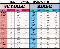 Height weight chart asian all