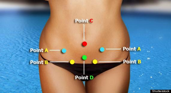 Relieve Menstrual Cramps - Magical Acupressure Points ...