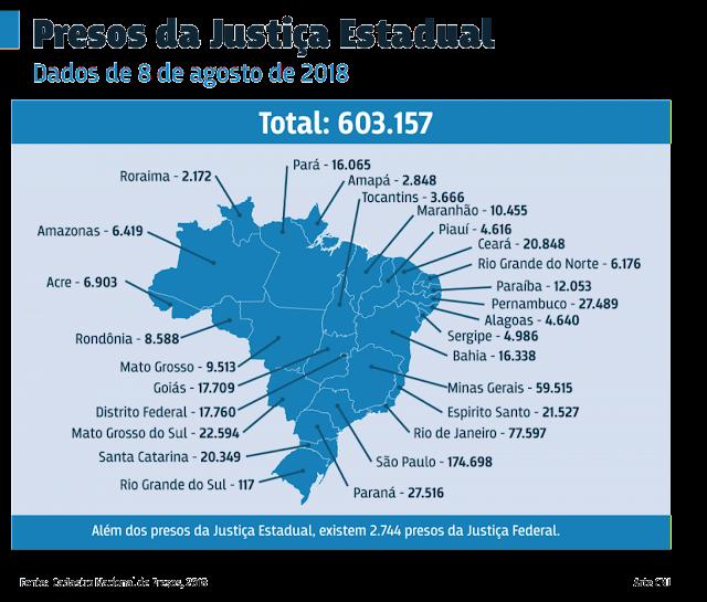TOLERÂNCIA ZERO: Ministério da Segurança Pública usa nova lei contra o crime e prende 2.627 criminosos em um só dia.