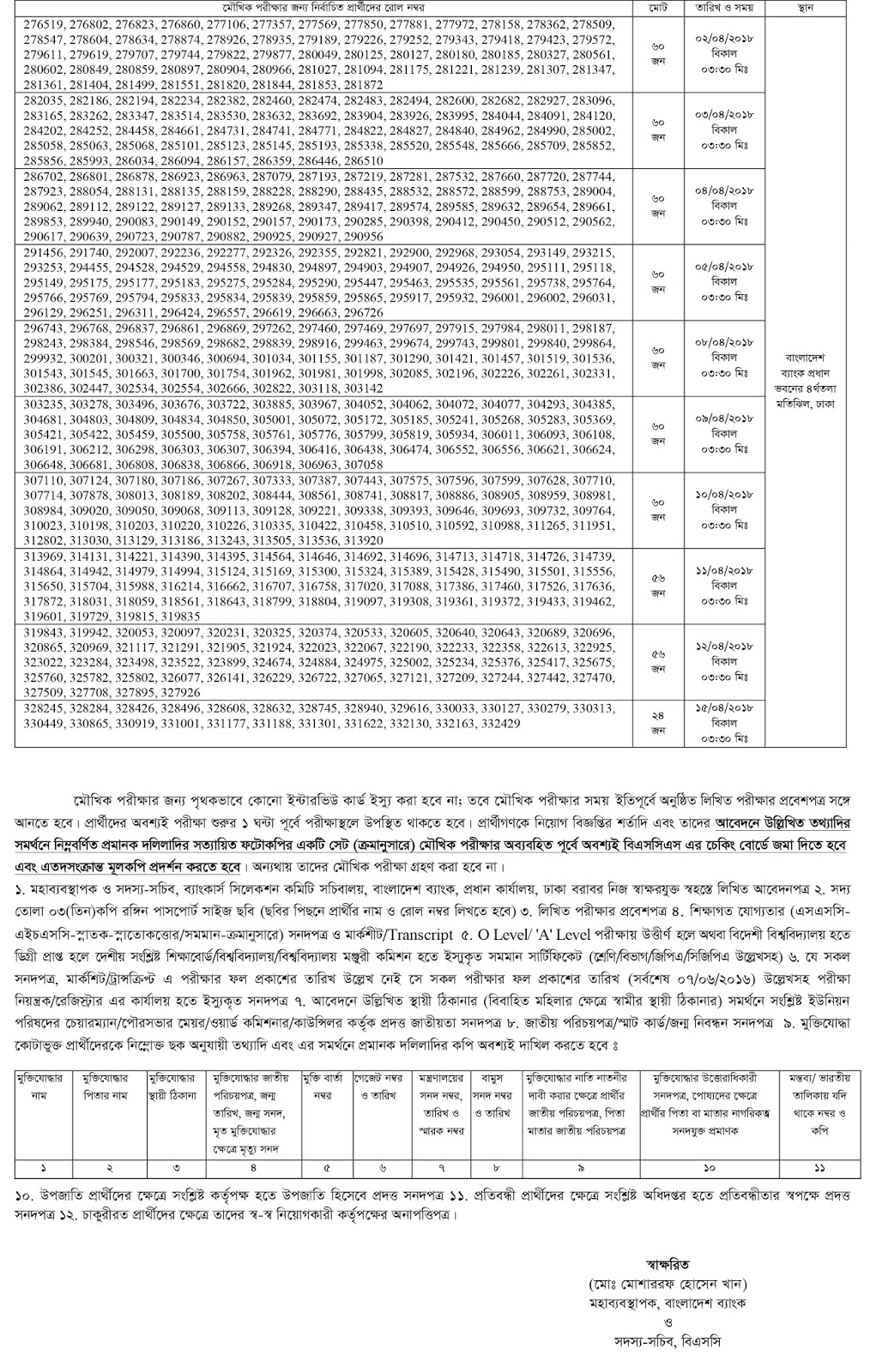 Bangladesh Krishi Bank (BKB) Officer Written Exam Pass Total 2656 Candidate. Bangladesh Krishi Bank (BKB) Officer Result, Viva Test Date and Time Schedule