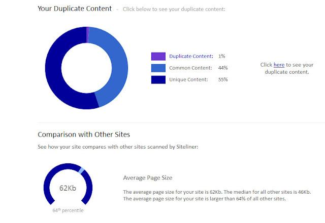 Cara Mengetahui Apakah Blog/Website Kita Copy Paste atau Bukan Menggunakan CopyScape