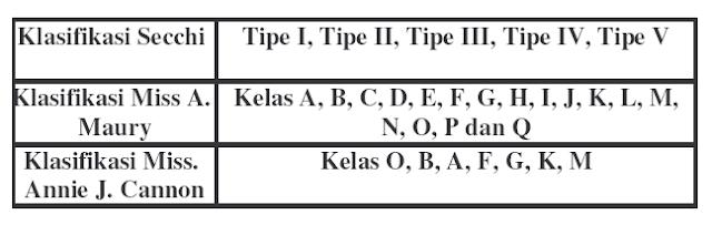 Klasifikasi Bintang Berdasarkan Spektrum Bintang dan Luminositas Bintang : Pembentukan Spektrum, Hukum Kirchoff, Deret Balmer dan Kelas MK