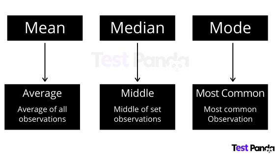 mean-median-mode