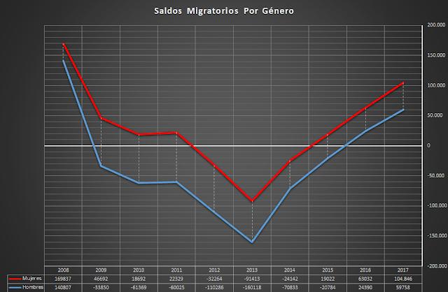 saldo migratorio por edad
