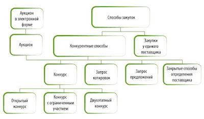 проведение закупок для государственных и муниципальных нужд Волгоград