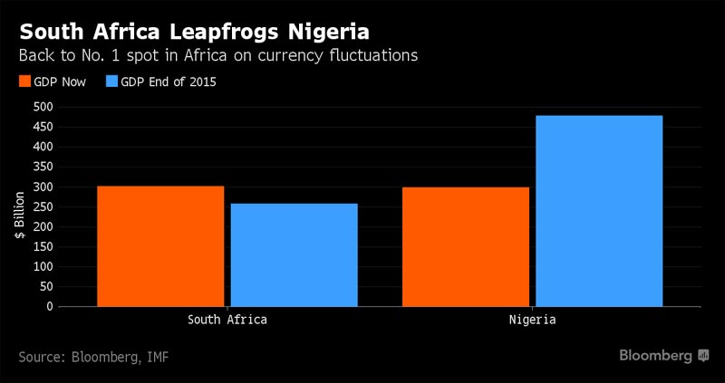 South Africa overtakes Nigeria to become Africa's largest economy once again