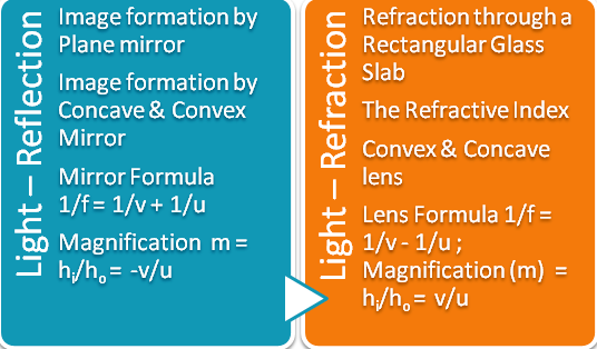 CBSE I NCERT Class X Chapter: Light-Reflection and