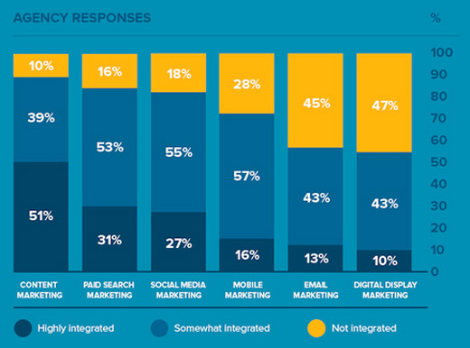industry report between social media and seo