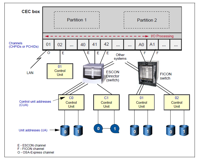 Mainframe Architecture Diagram 02 Chevy Silverado Stereo Wiring Z Os Hardware Ibmmainframes Current System Design For Computers Is Much More Complex