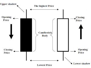 binary option candlestick strategy