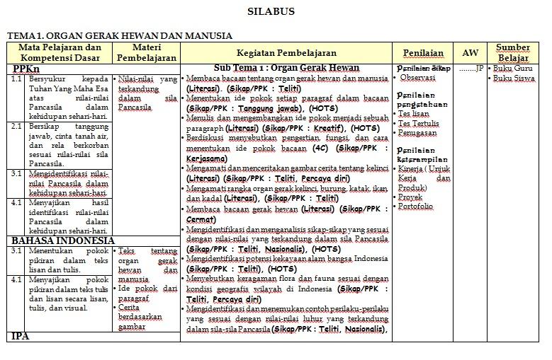 Silabus Kelas 5 Kurikulum 2013 Revisi 2017 Faizal Husaeni