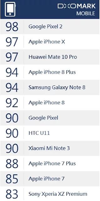 Skor Kamera Xiaomi Mi Note 3 Lebih Baik dari iPhone 8, Google Pixel dan HTC U11 di DxOMark
