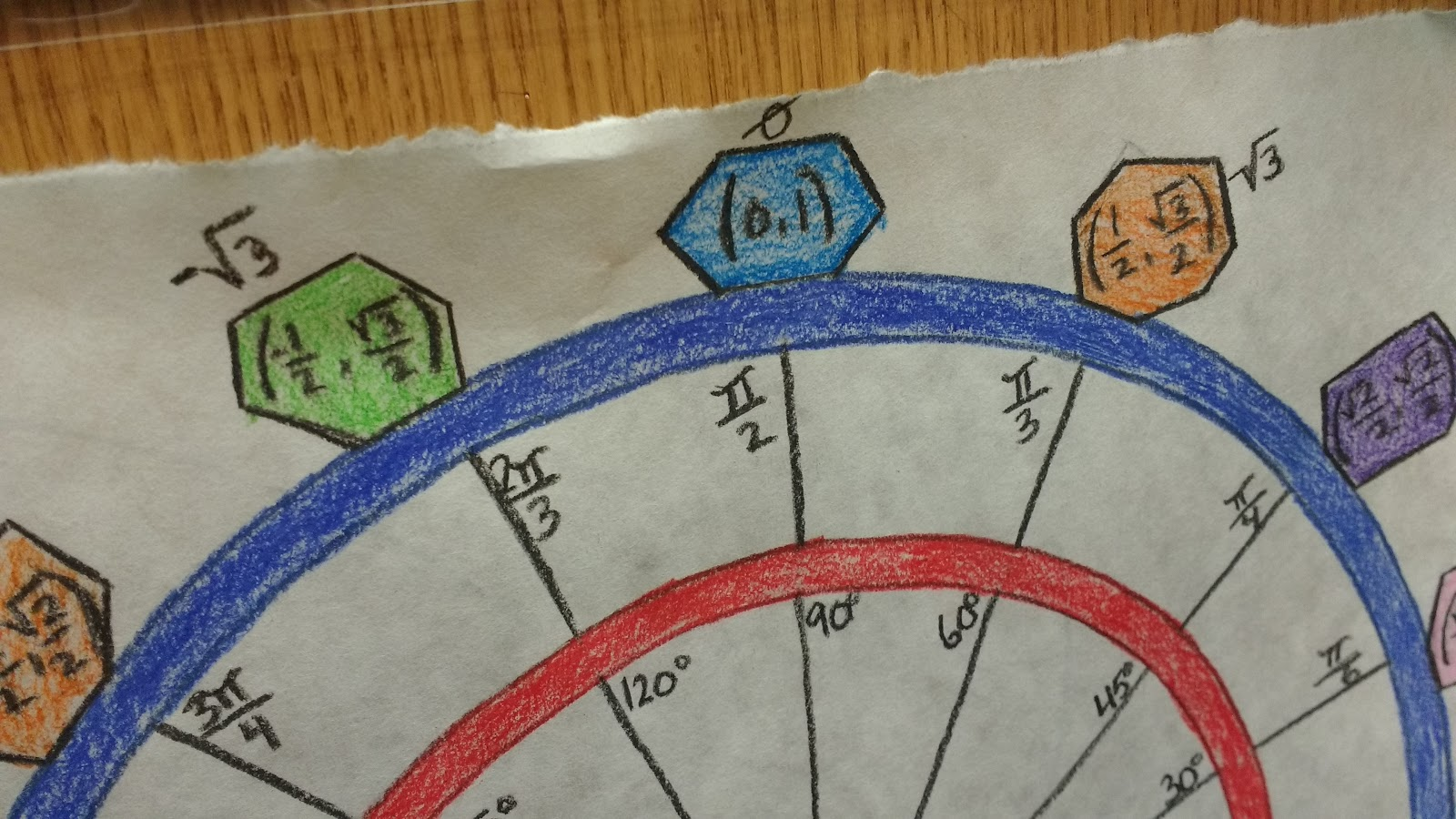math = love: unit circle projects 2016