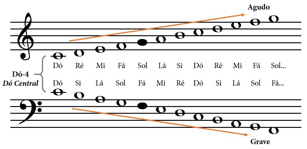 prim225ria musical como ler partituras pentagrama e claves