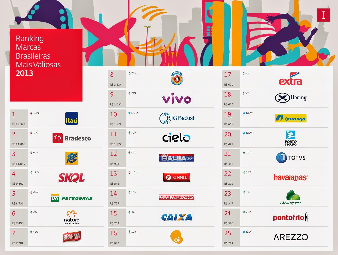 b7c2d216ec As marcas mais valiosas do Brasil, segundo a Interbrand : 1- Itaú - R$ 19,0  bi 2- Bradesco - R$ 14,0 bi 3- Banco do Brasil - R$ 11,8 bi 4- Skol - R$  9,4 bi