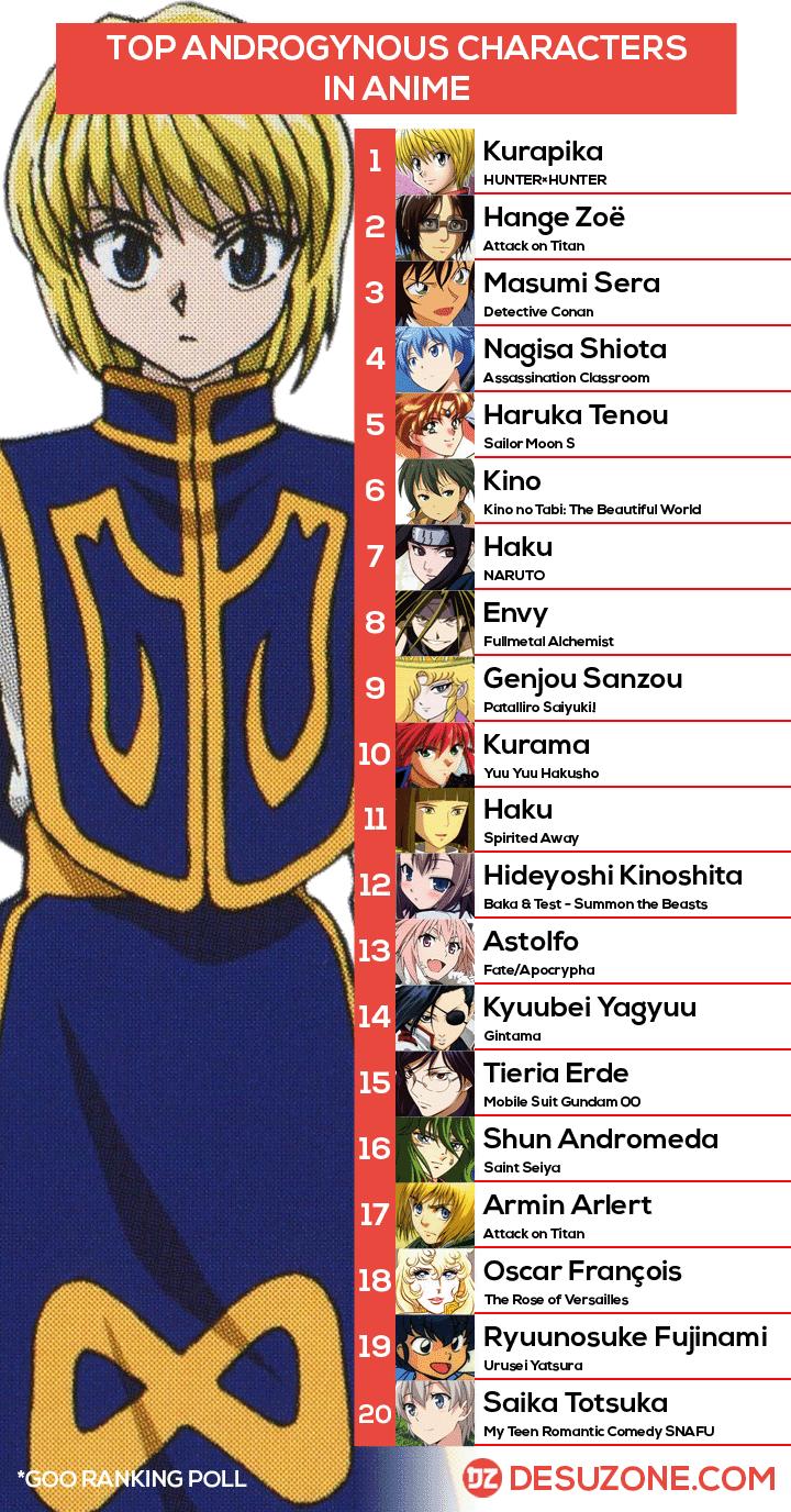 androgynous anime chart