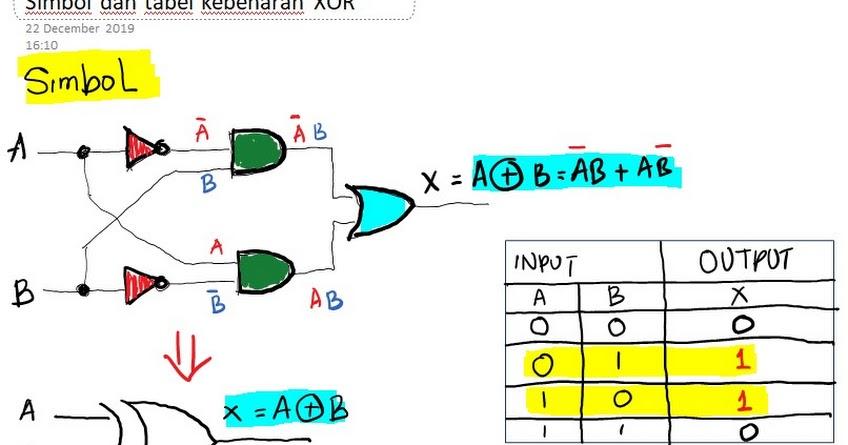 Simbol dan tabel kebenaran Gerbang logika dasar EXOR
