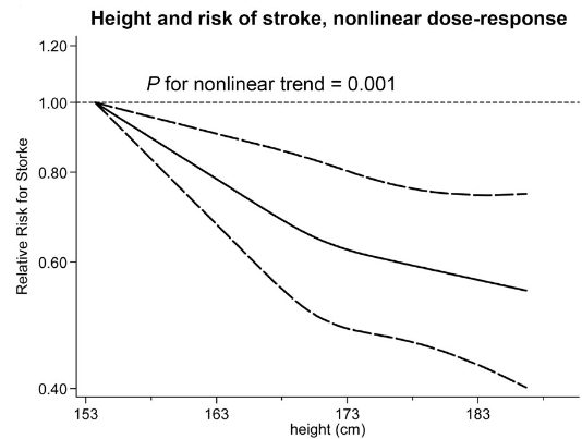 図:身長と脳卒中
