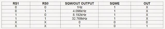 square wave output ds1307 mikroc