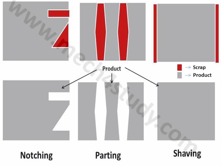 Different Sheet Metal Operations Mech4study