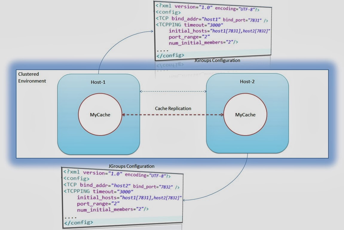 Tech Blog - Narendra Verma: Ehcache: Cache Replication in Clustered