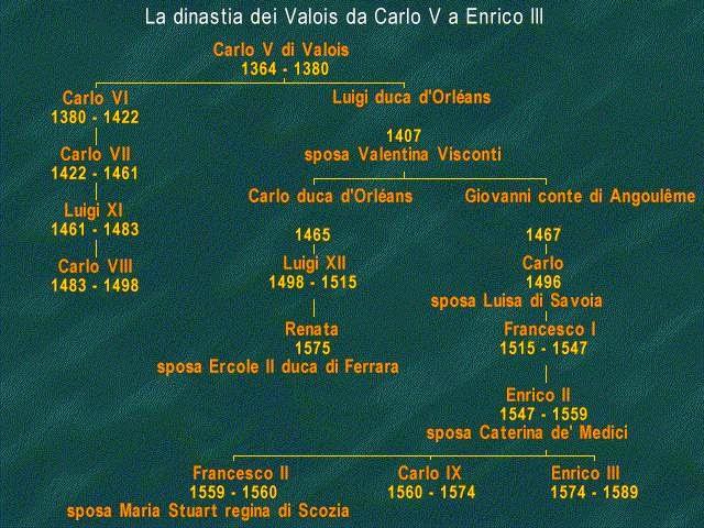 Dinastia Valois