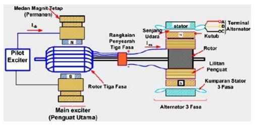 Wiring Diagram Sinkron Genset : Ilmu listrik electrical science generator sinkron