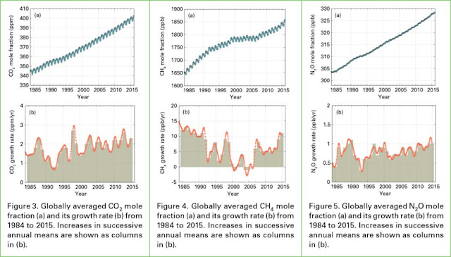 Globally averaged CO2 levels reach 400 parts per million in 2015