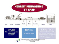 photograph about Wash Rinse Sanitize Printable Signs identified as The Dish of Pueblo: Printable Components