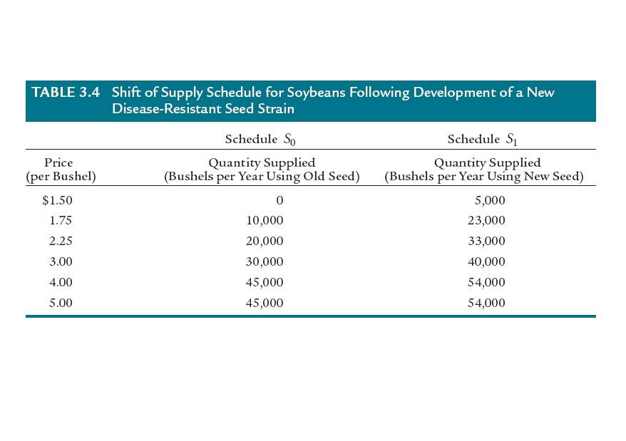 Cambodia Financial Market Education: Shift of Supply versus