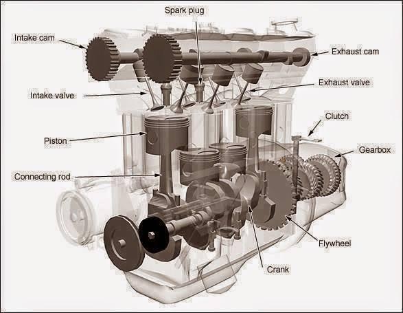 Stroke Engine Parts Diagram For Cars On Basic Car Engine Diagram