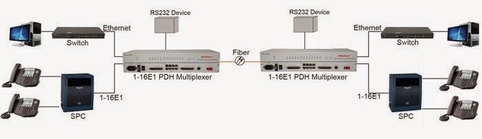 Sơ đồ ứng dụng RPM-150S8EM PDH