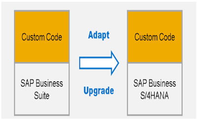 SAP ABAP Tutorials and Materials, SAP Certifications, SAP Guides, SAP ABAP Learning