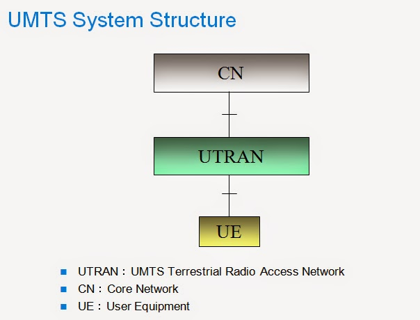 umts radio access network feature description Huawei umts end-to-end solution creating value new generation node b for customers mobile communication is moving from simple voice and sms to multimedia umts can bring more attractive applications and better experience to subscribers, and.