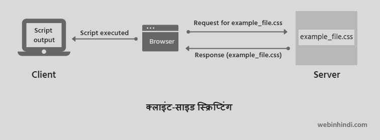 Client-side scripting in Hindi