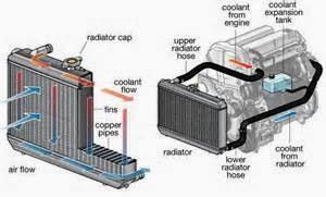 Fungsi Komponen Sistem Pendingin untuk mendinginkan temperatur mesin serta juga melindungi temperatur mesin supaya kerja mesin tetap maksimal.