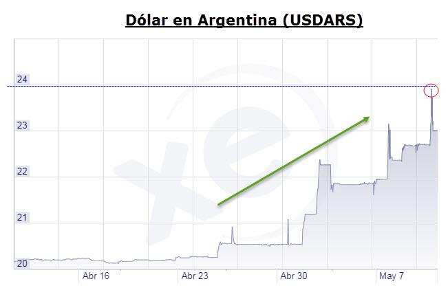 Precio dólar Argentina