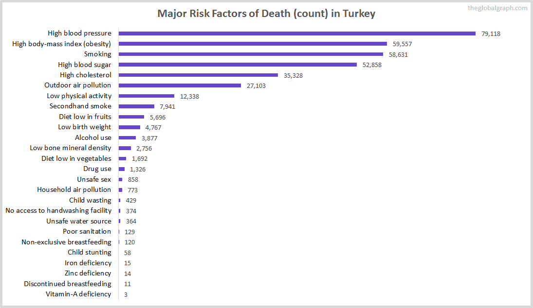 Major Cause of Deaths in Turkey (and it's count)