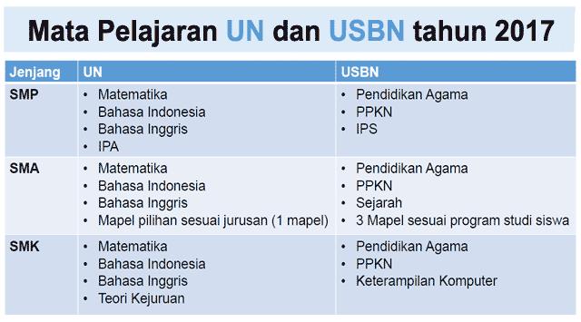 berikut saya bagikan agenda lengkap UN untuk Sekolah Menengah Pertama Materi Sekolah |  Jadwal Pelaksanaan UN dan USBN Tahun 2017