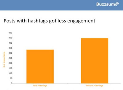 posts-facebook-hashtags