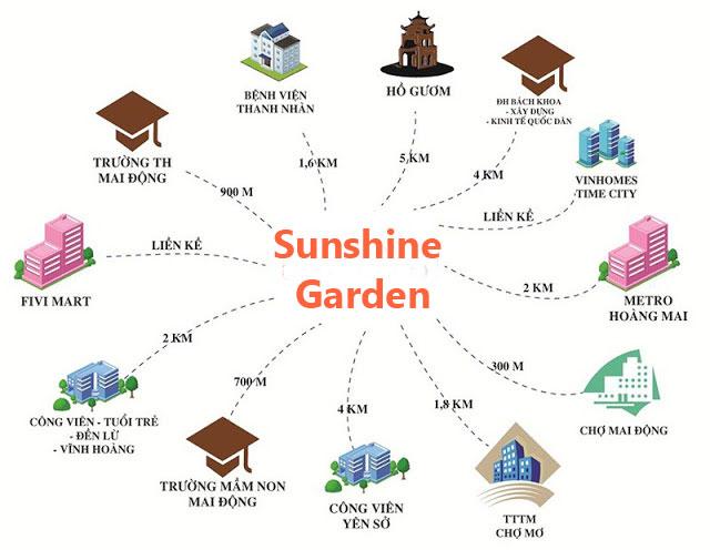 vị trí liên kết vùng chung cư Sunshine Garden