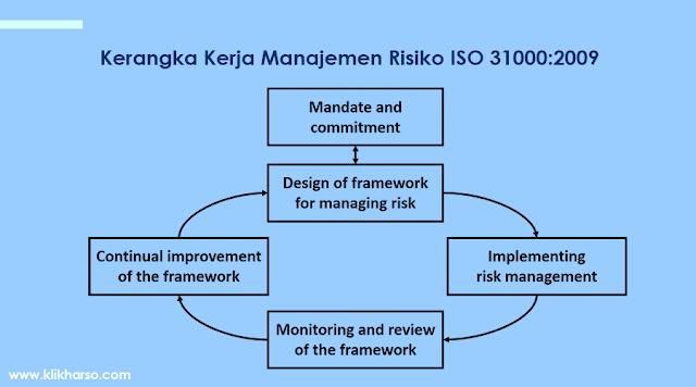 kerangka kerja manajemen risiko ISO 31000